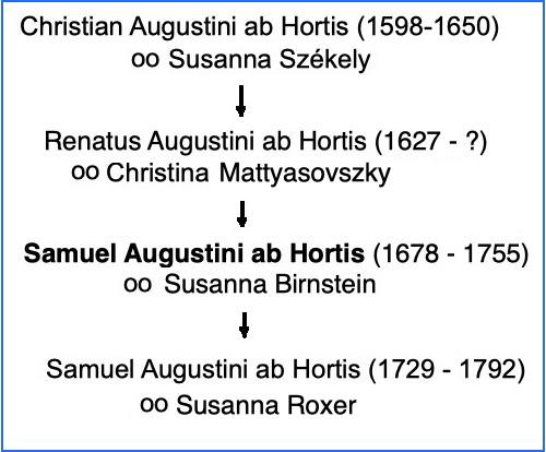 Samuel Augustini ab Hortis
