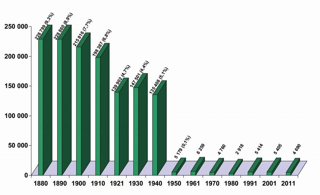 Zensus in der Slowakei